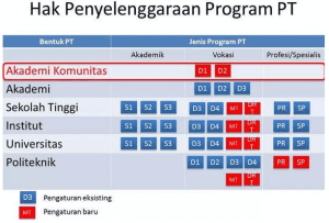 Gambar 1. Hak Penyelenggaraan Program PT