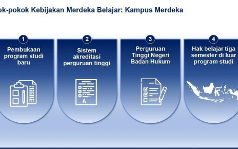 KAMPUS MERDEKA. Kebijakan Kampus Merdeka dari Kemendikbud. (foto: kemdikbud.go.id)