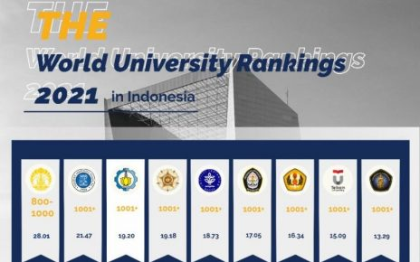 MASUK. ITS masuk tiga besar di Indonesia dalam perangkingan oleh Times Higher Education (THE) World University Rankings 2021. (sumber: its.ac.id)